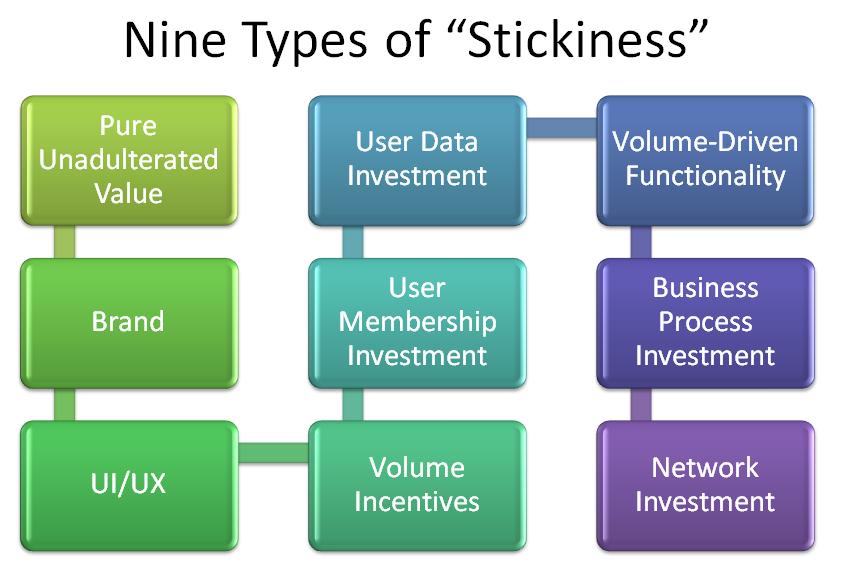 "Nine Sources of Enterprise Software ""Stickiness"""