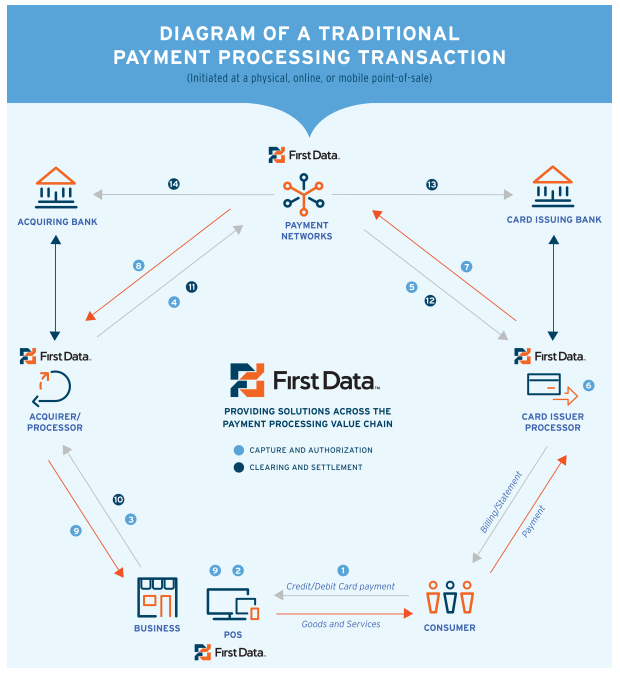 Understanding credit card networks courtesy of first data a typical credit card transaction reheart Images