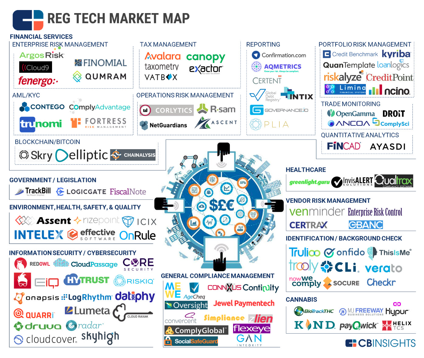 Regtech:  New Name, Time-Honored Concept