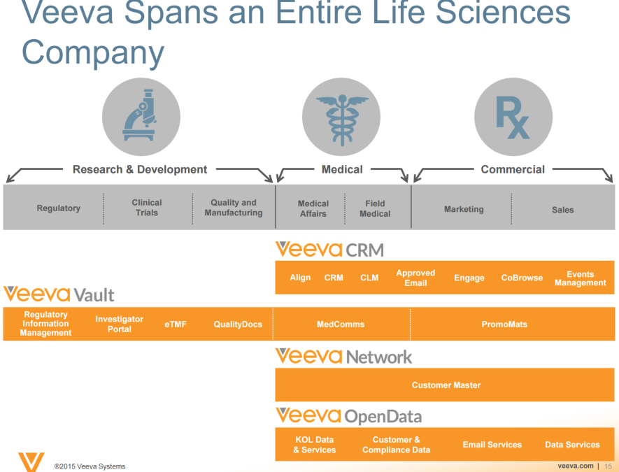 Veeva:  A Model Industry in the Cloud Provider (IC Solution)
