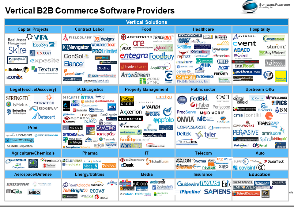 The Big Picture of B2B Commerce Software Providers – Revision 3