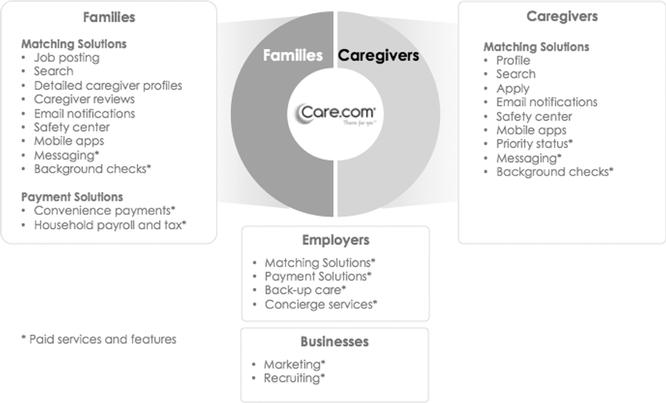 A new public Services Marketplace:  Care.com