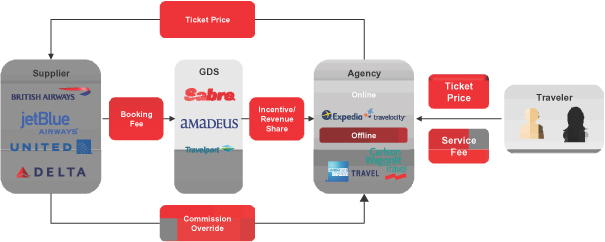 Lessons from 50+ years of SABRE