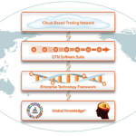 Amber Road Network