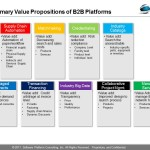 Nine B2B Platform Value Propositions