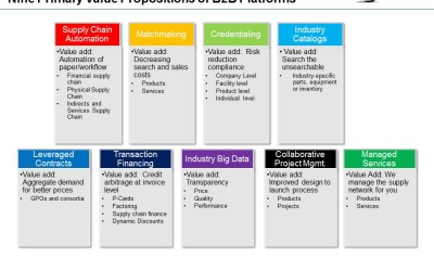 Nine B2B Industry Platform Value Propositions