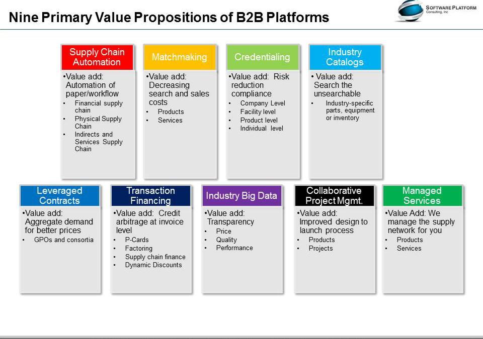 Nine B2B Industry Platform Value Propositions