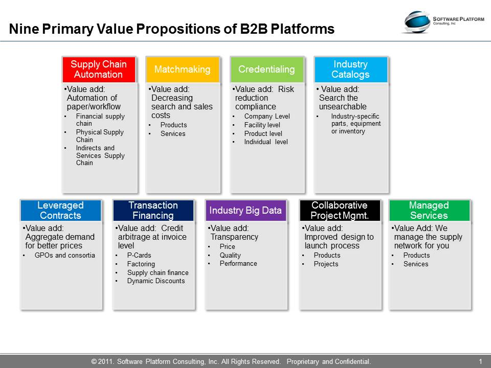 A diagram showing the nine platform value propositions offered by B2B platforms