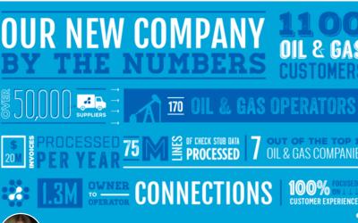 Oil-Gas, Transzap-Oildex, Accel-KKR