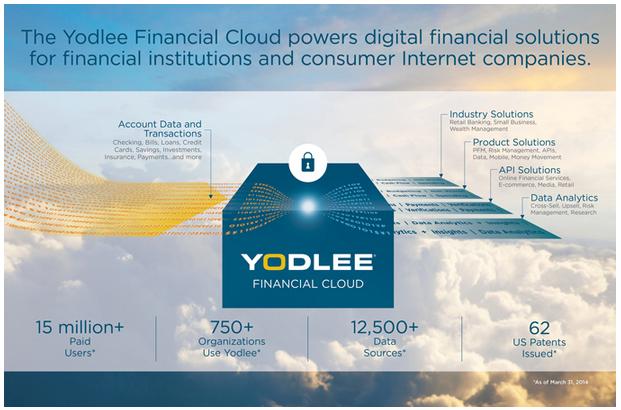 Diagram of Yodlee Financial Cloud