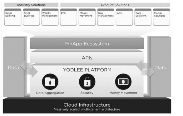 Diagram of Yodlee Platform