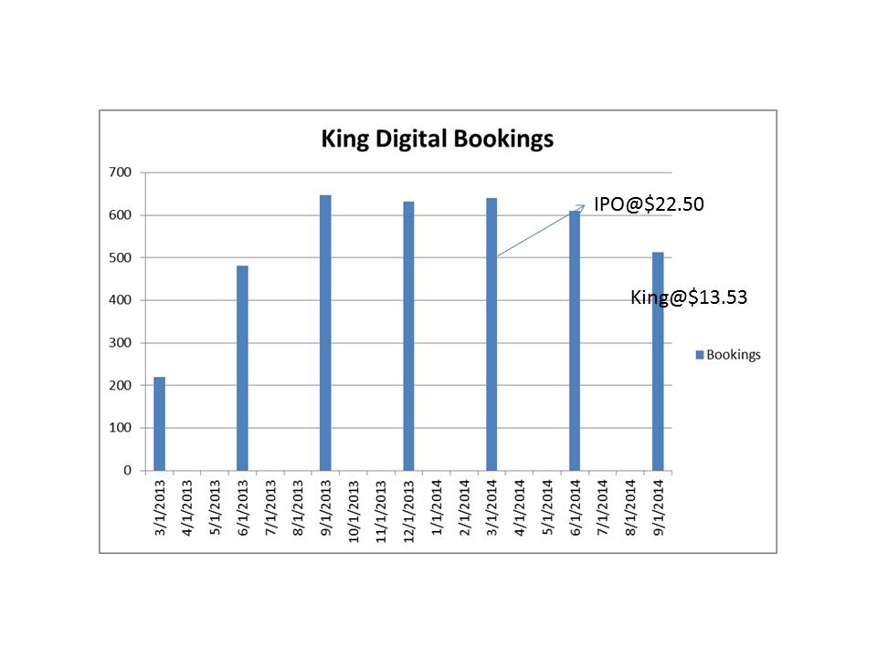 Gaming IPOs