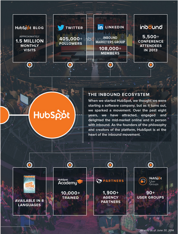 Marketing Automation Vendor Hubspot to IPO