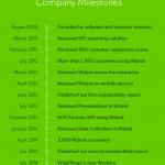 Workiva Timeline