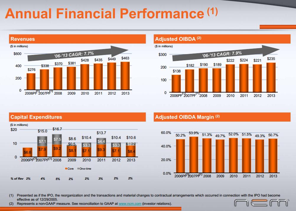 Charts showing NCMI financial performance