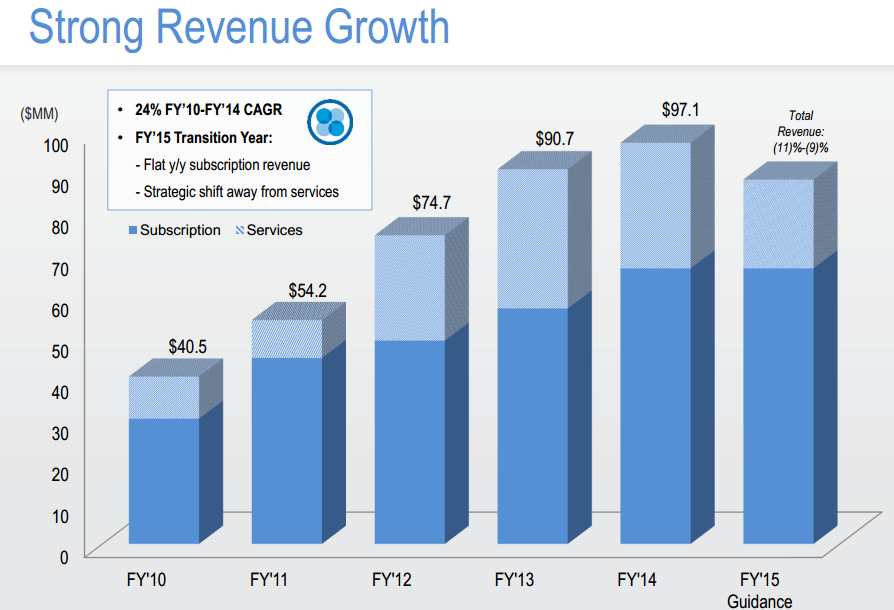 Chart showing Covisint Revenue growth FY '10-FY'15 Guidance