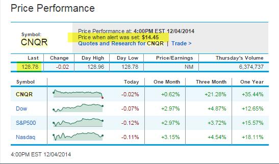 B2B Cloud Platform Stock Index Performance