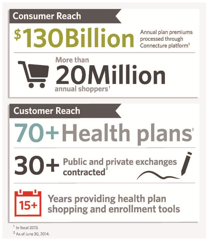 Connecture:  Healthcare marketplace platform provider