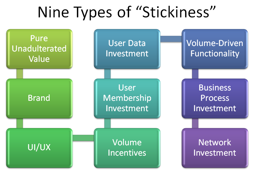 "Nine Sources of Enterprise Software ""Stickiness"""