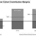 Image showing Box 2010 Customer Cohort Analysis over time