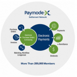 Paymode-X Two-sided Market