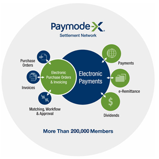 Paymode-X Multi-sided Platform