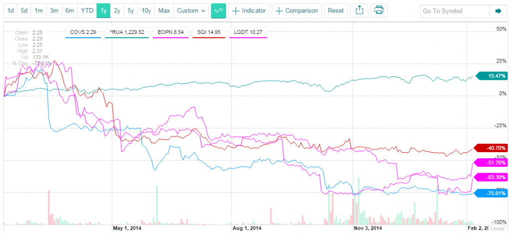 Chart of E2Open stock price and others
