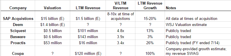 Valuation of Indirect Spend Suites