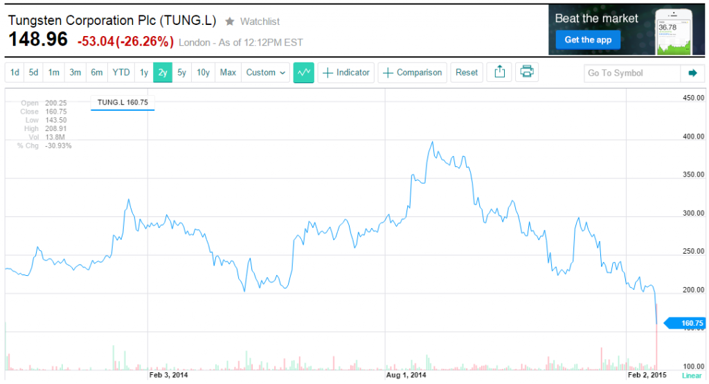Tungsten Corporation Stock Price Chart