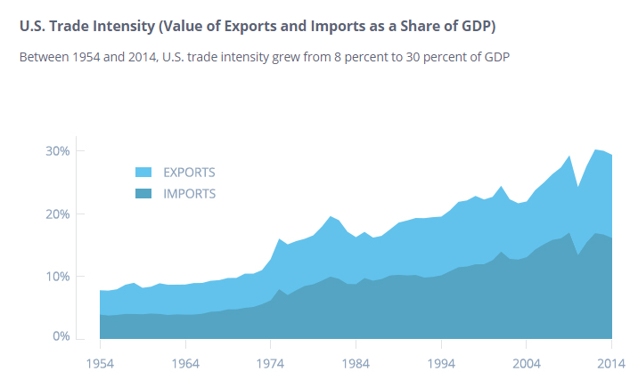 Imports and Exports as a Share of GDP