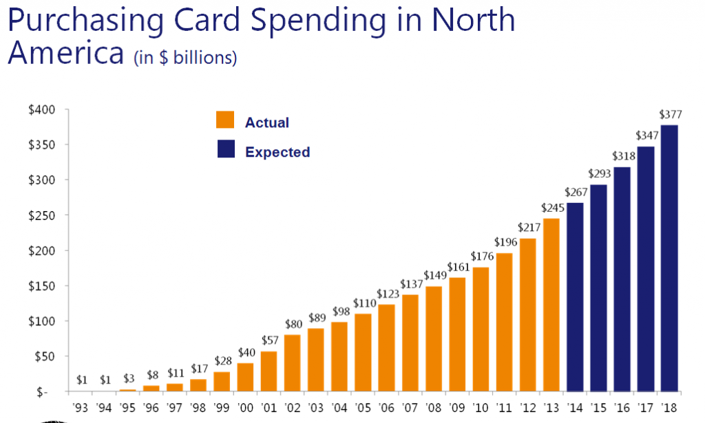 US Procurement Card Volumes