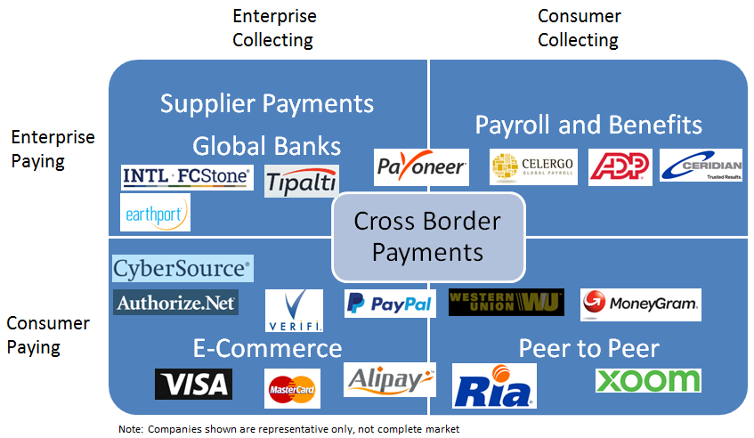Cross Border Payments Market