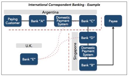 Correspondent Banking System