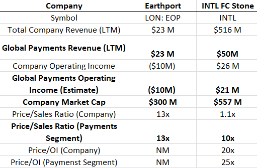 INYL FC Stone vs. Earthport Valuation Metrics
