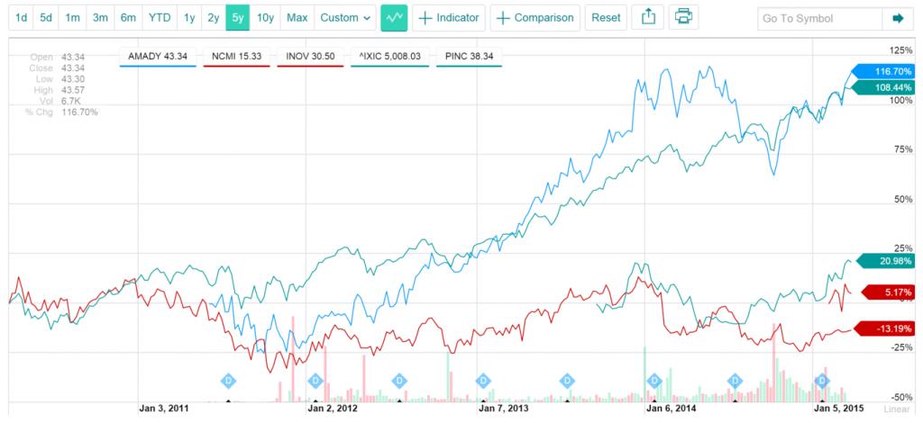 Amadeus, NCMI, Inovalon, and Premier Stock Price charts