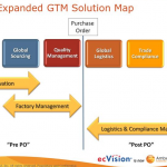 Amber Road GTM Solution