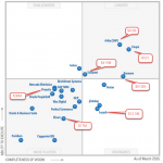 Gartner Procure-to-Pay Suite Magic Quadrant