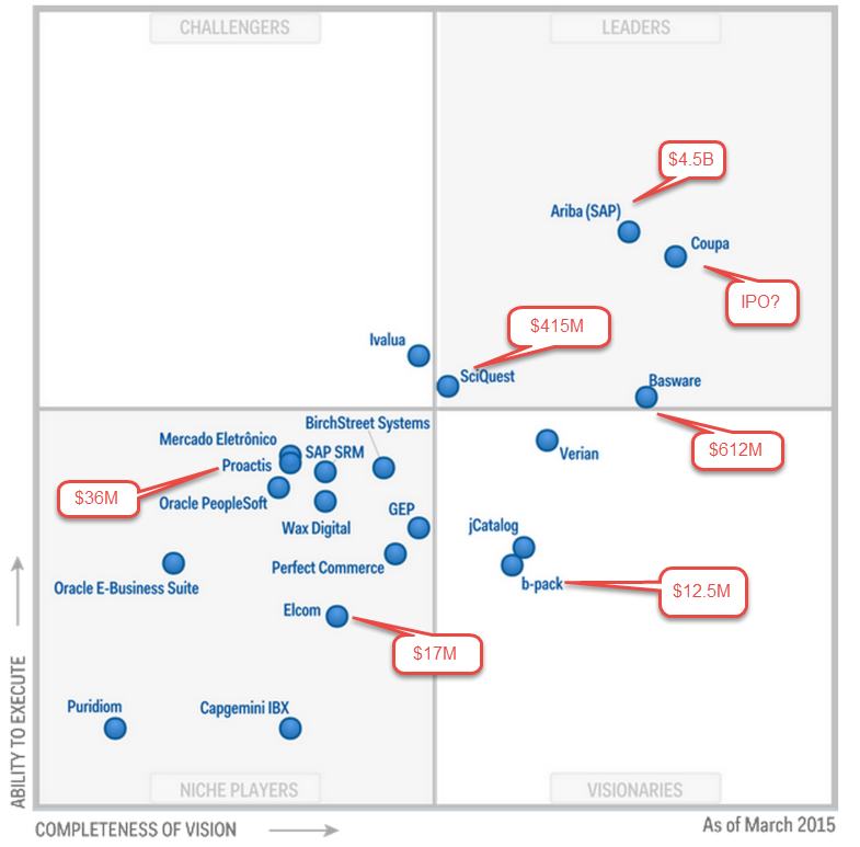 Procure-to-Pay: Gartner Magic Quadrant for Suites