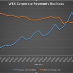 "WEX ""Other Payments"" Net Interchange"