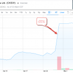 Click Software Stock Price