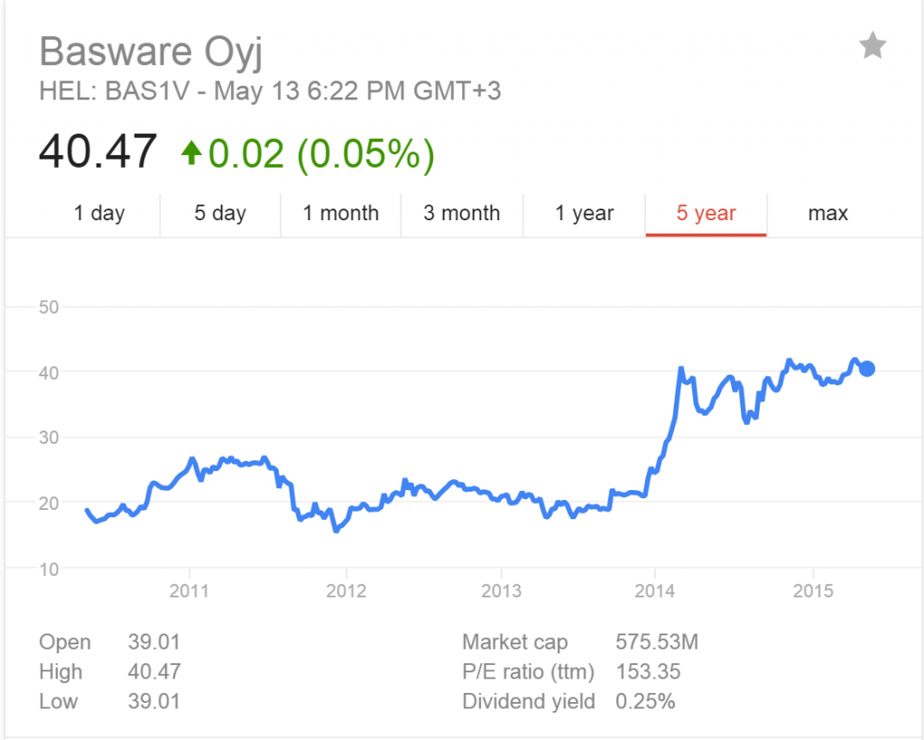 Basware Stock Price