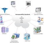 Interoperability of Electronic Medical Records