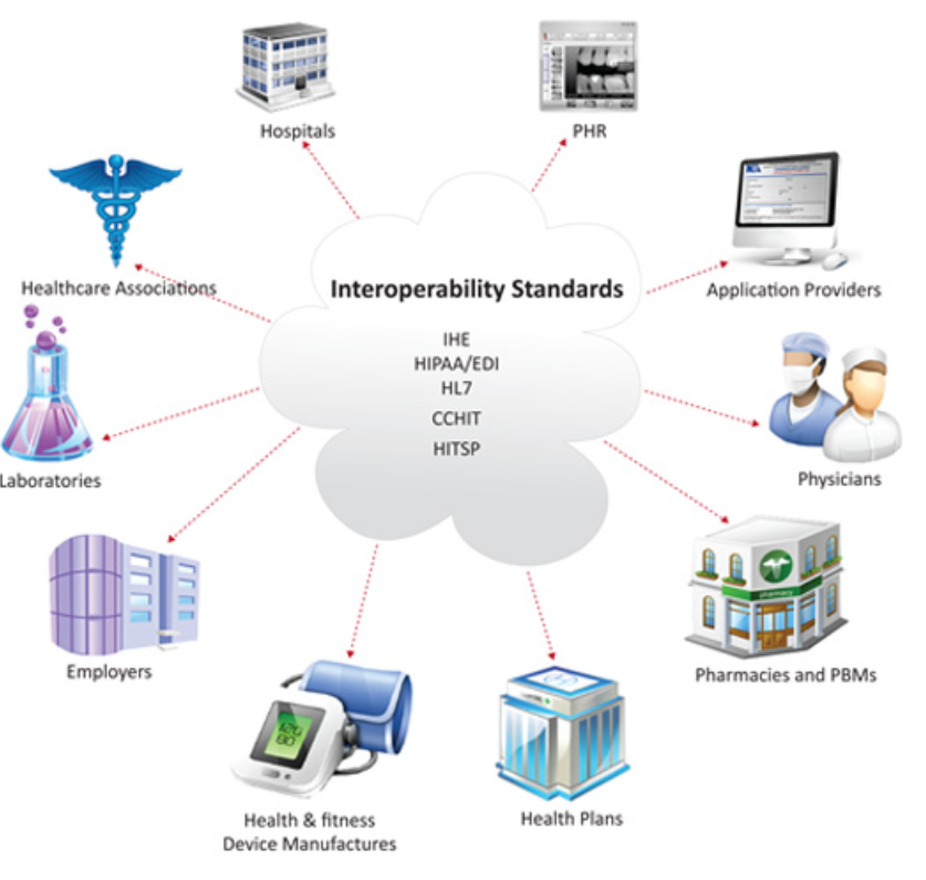 Interoperability in Electronic Medical Records