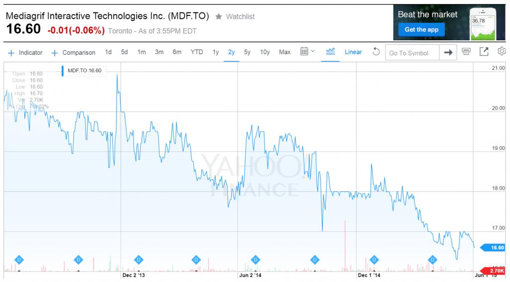 Mediagrif Stock Price