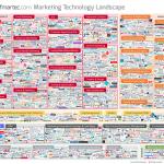 Marketing Automation Market
