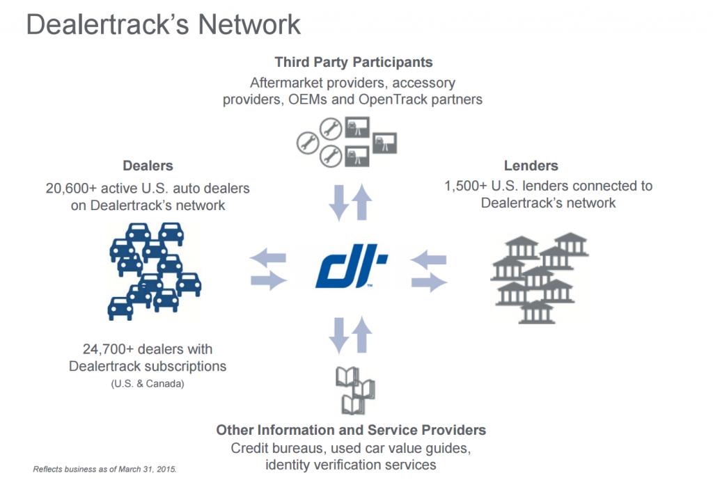 DealerTrack Network