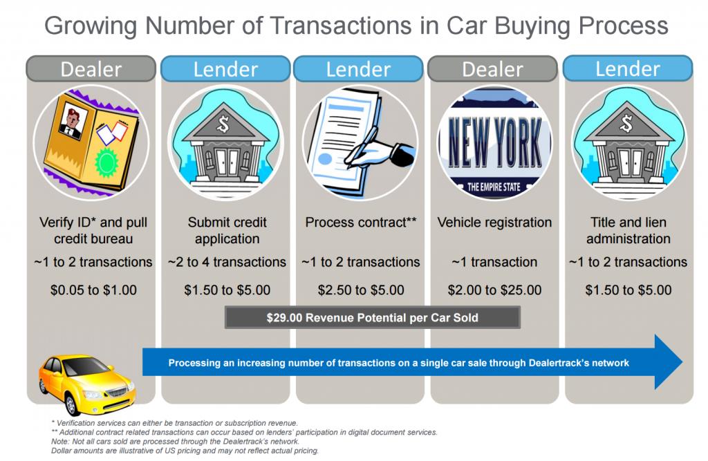 DealerTrack Transactions