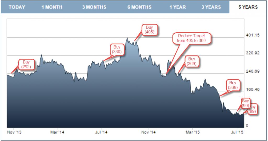 Tungsten Stock Price