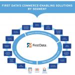 First Data Network