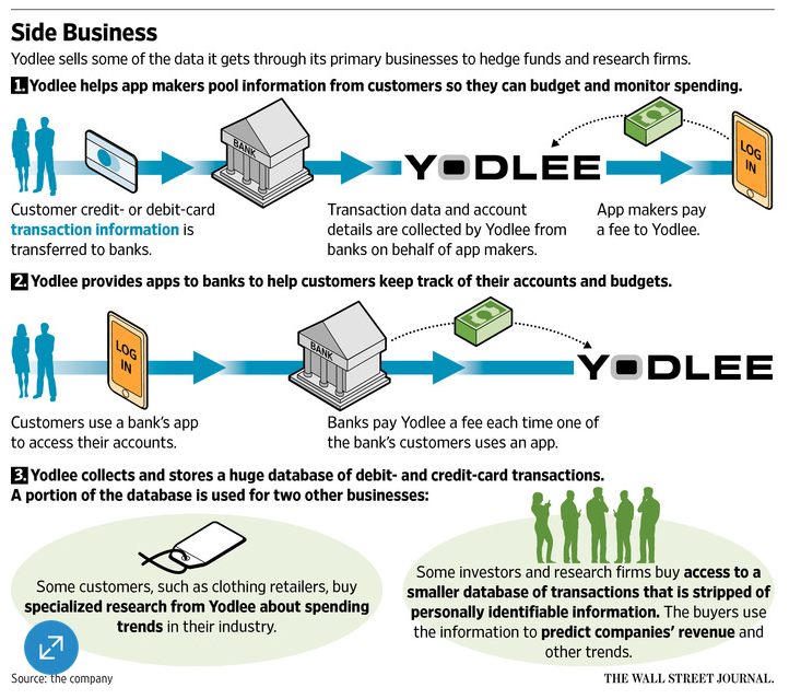 Yodlee Business Model